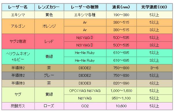 レーザーの種類と波長