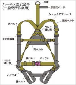 ハーネス型安全帯2