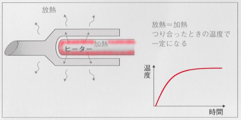 温度制御機能のない温度飽和型こて先の最高温度