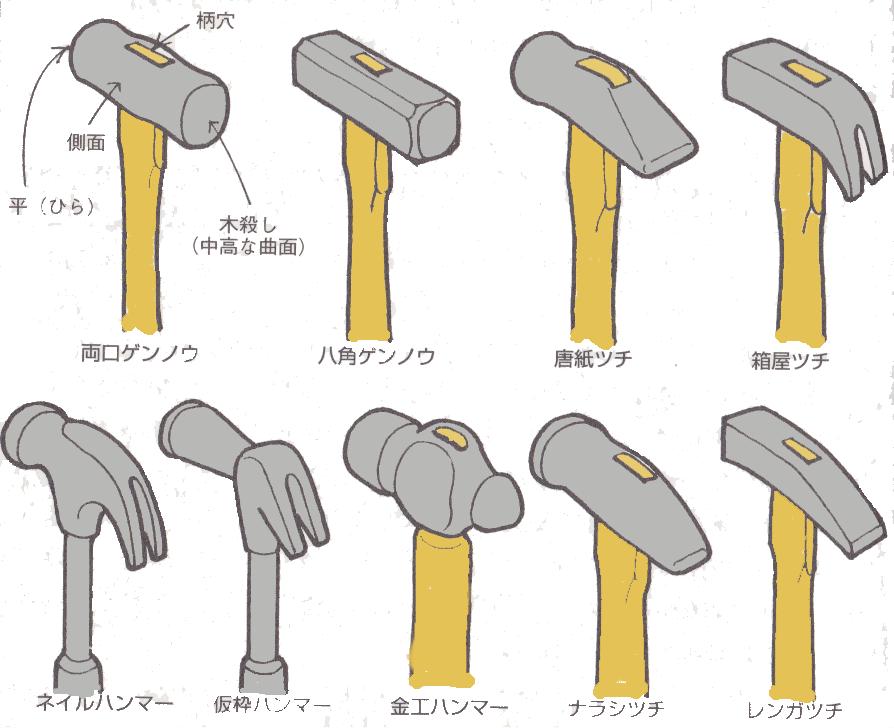 かなづちの形状