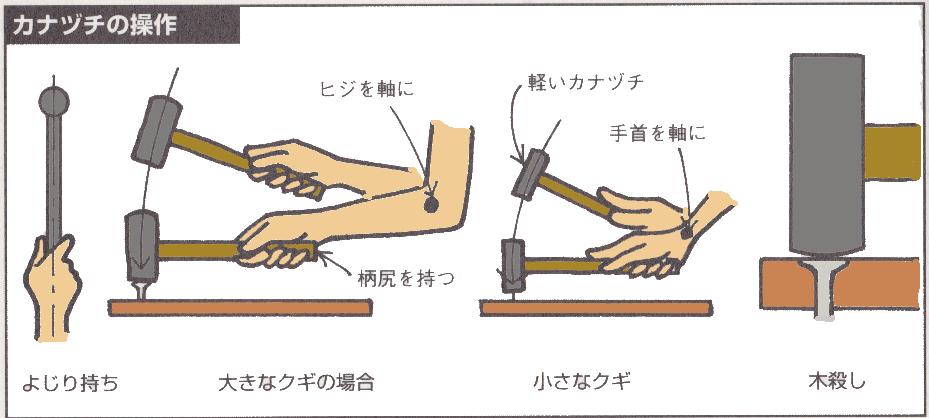 金槌の操作