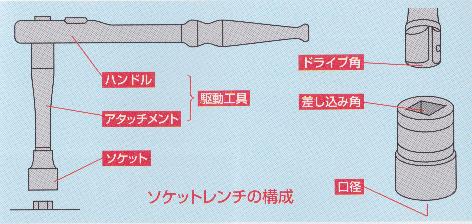 ソケットレンチの構成