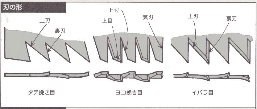 ノコギリ刃の形