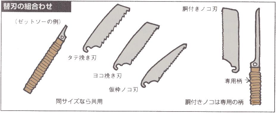 替刃の組み合わせ
