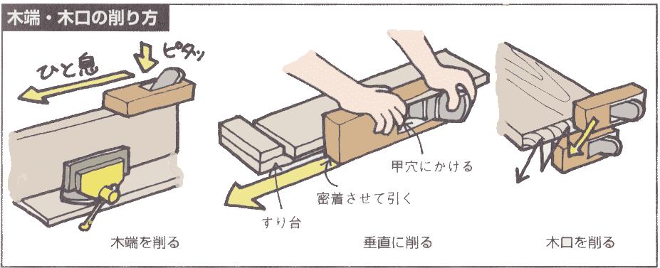 木端、木口の削り方