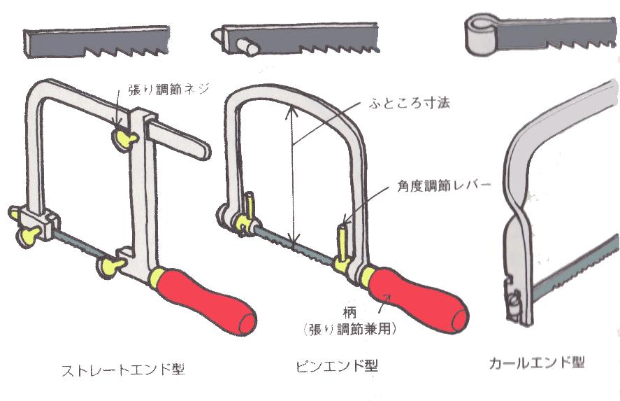 糸ノコの種類