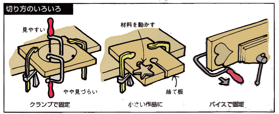 糸ノコ-カット方法
