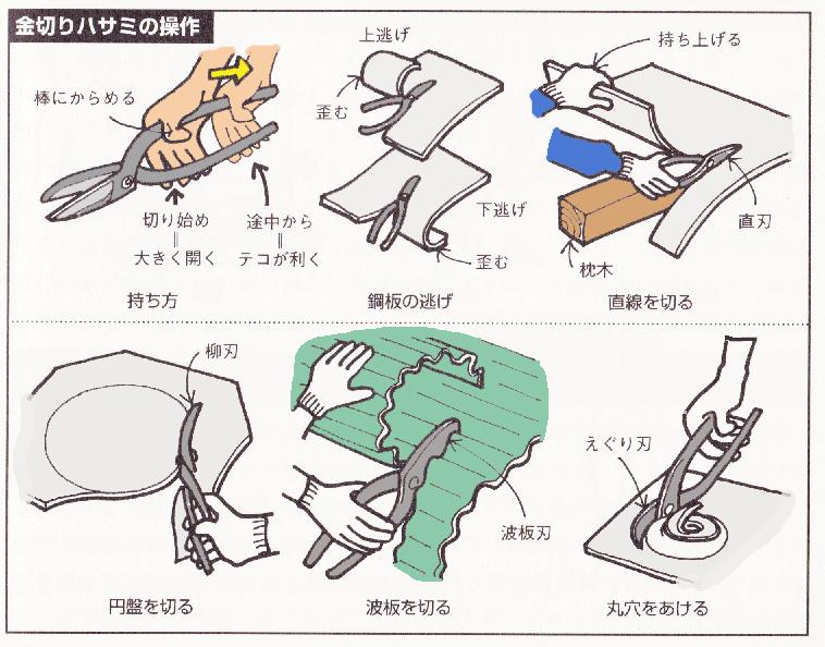 金切鋏の使い方