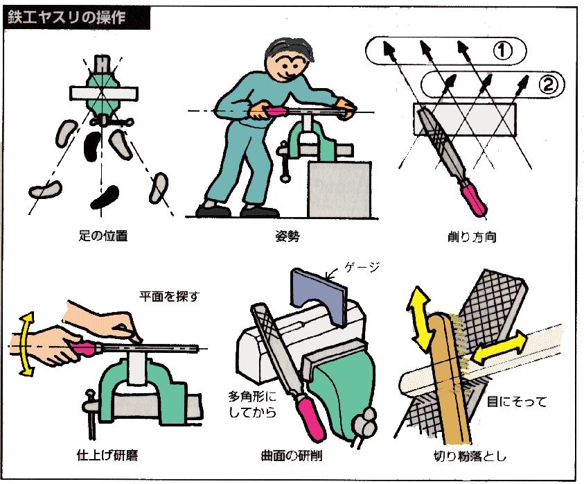 鉄工ヤスリの使い方