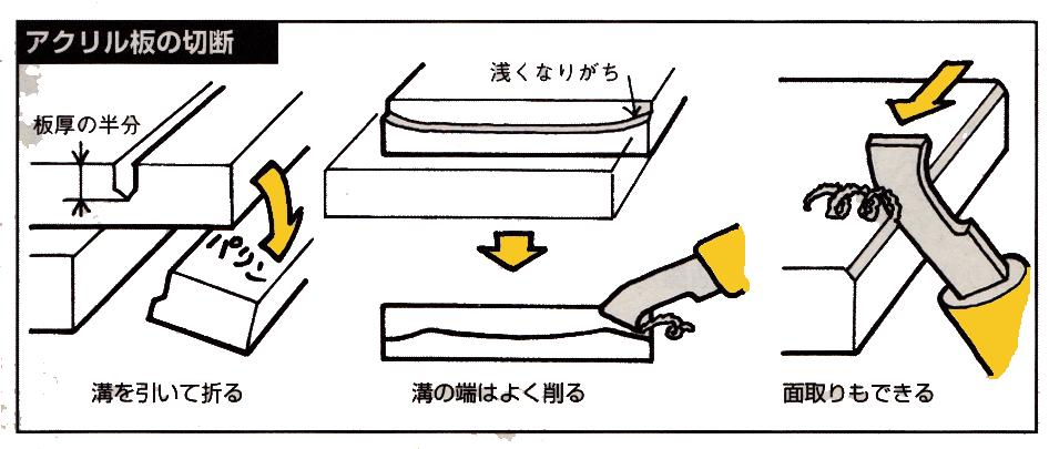 アクリル板の切断