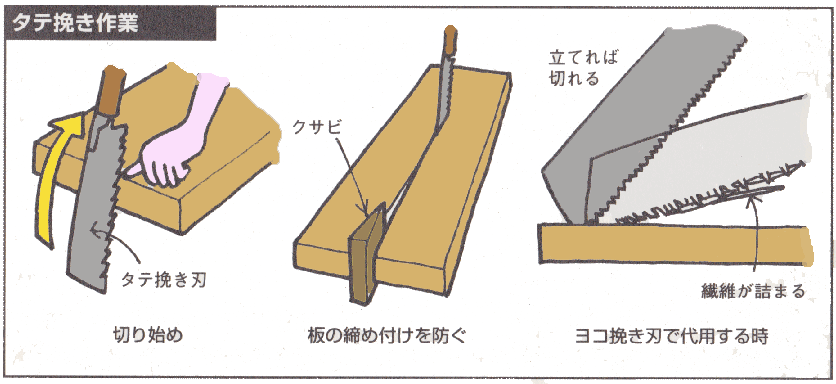 タテ挽き作業