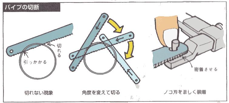 パイプの切り方