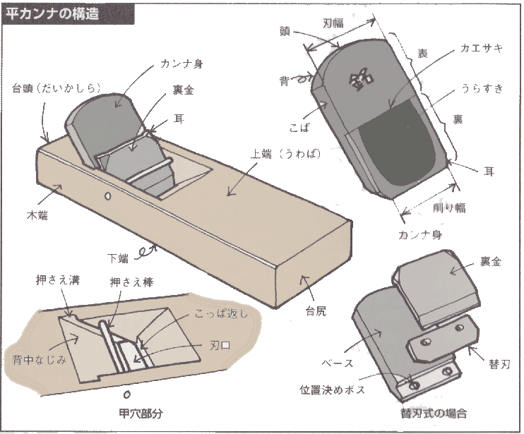 平カンナの構造