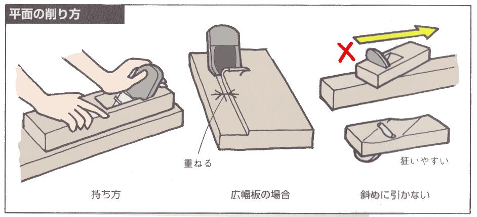平面の削る方