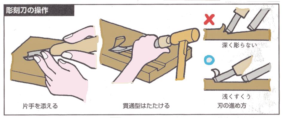 彫刻刀の使い方  イラスト