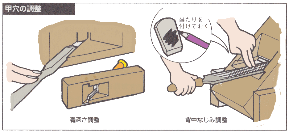 甲穴の調整