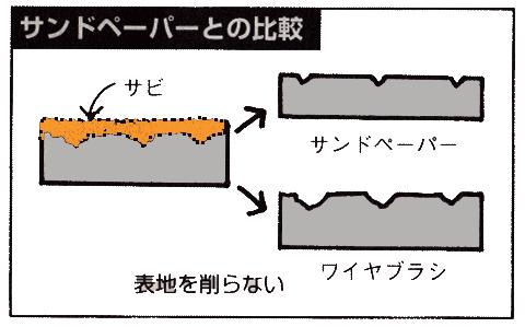紙ヤスリとの比較