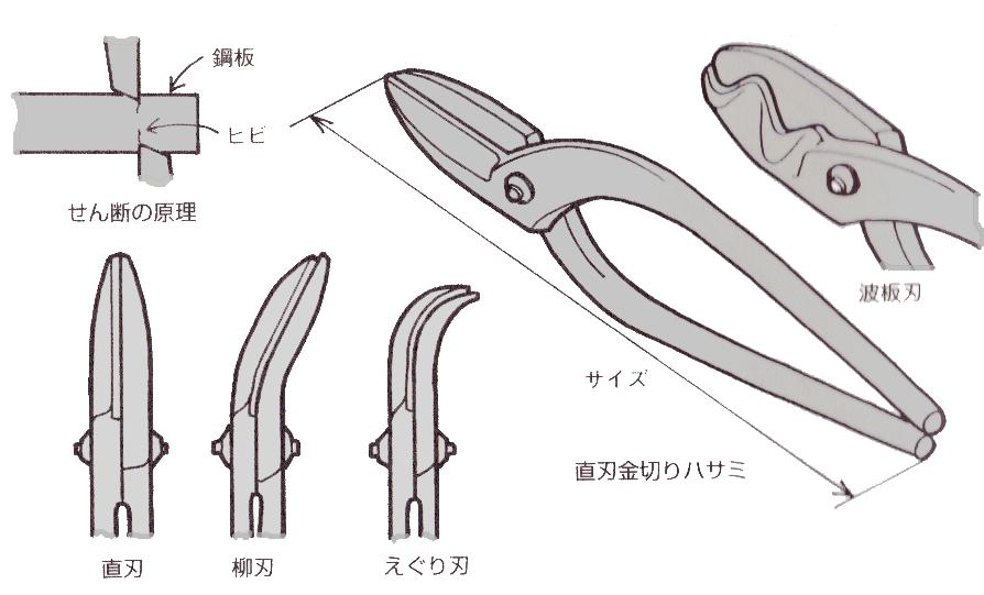 金切鋏の種類