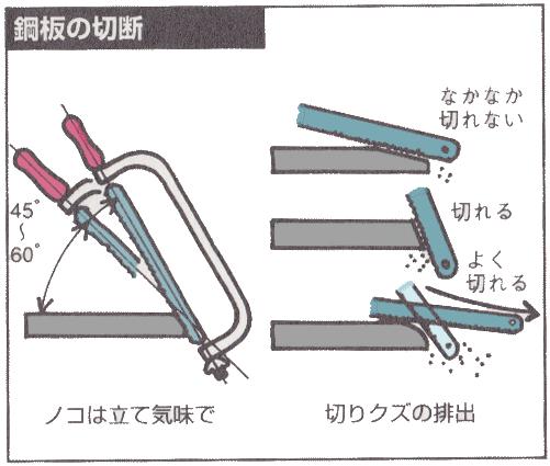 鋼板の切り方