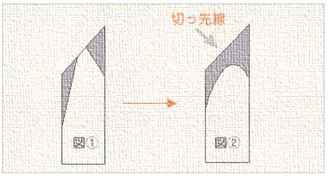 彫刻刀 切出刀の研ぎ方