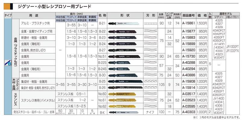 マキタ 電動工具 レシプロソー刃 一覧