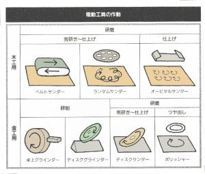 研磨、研削系電動工具の種類