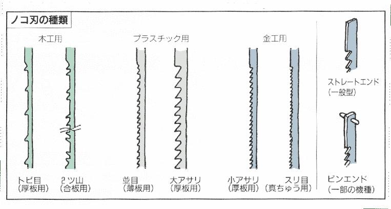 糸ノコ刃の種類