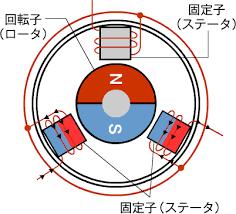 ブラシレスモーター構造
