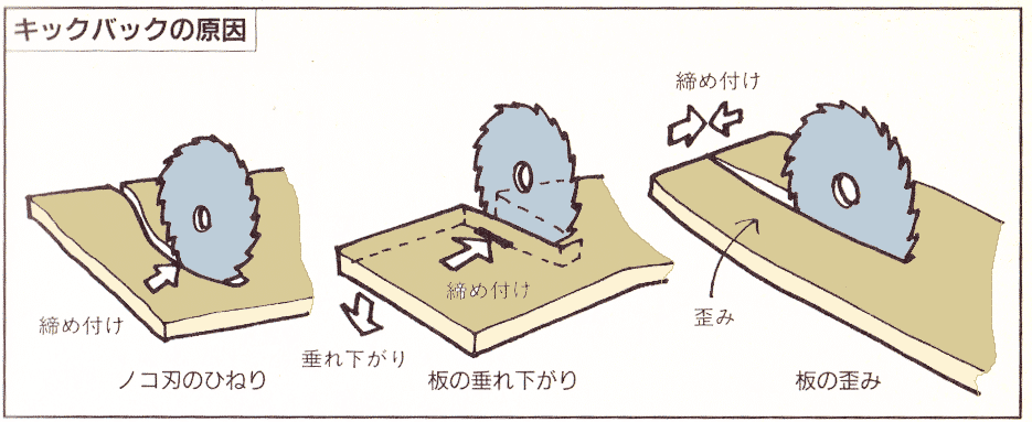 丸ノコ-キックバック