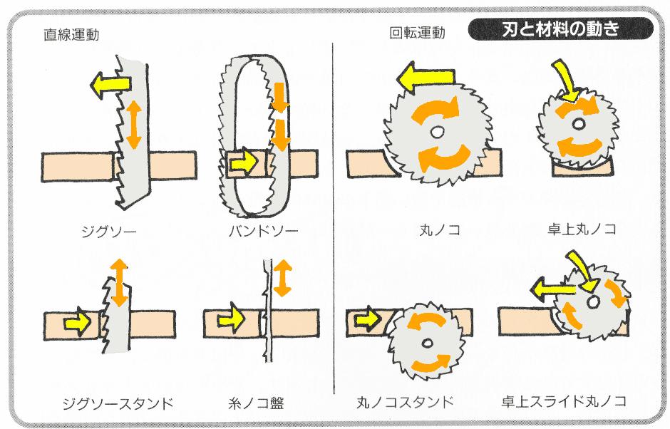 刃と材料の動き