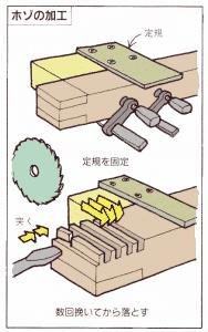 丸ノコ 溝の加工
