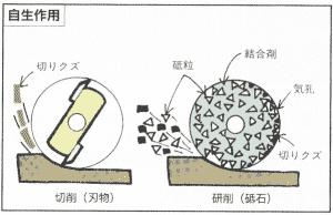 研削砥石の自生作用