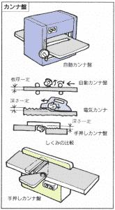自動カンナ盤と手押しカンナ盤