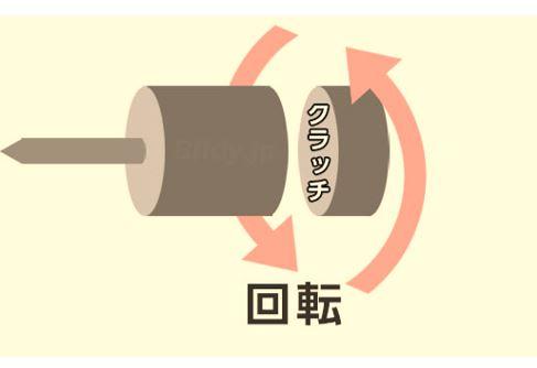 電動ドリルドライバー 構造