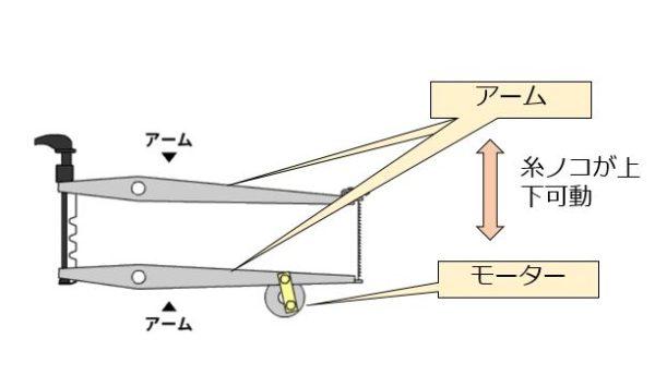 卓上糸ノコ盤 パラレルアームシステム(カム式)