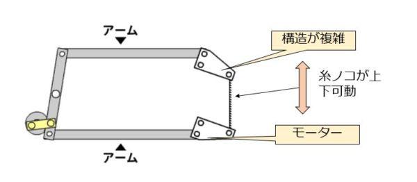 卓上糸ノコ盤 パラレルリンクシステム