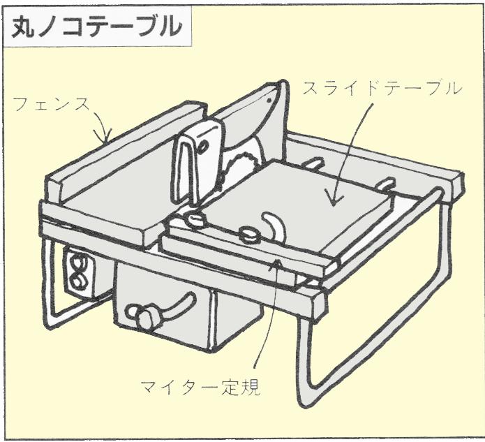 丸鋸テーブル