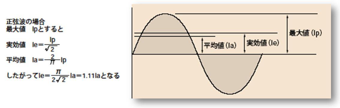 平均値整流形(MEAN)と実効値整流形(Ture-RMS)