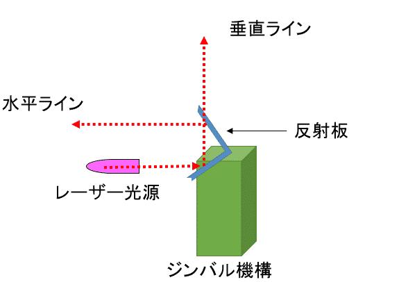 レーザー墨出し器の原理図