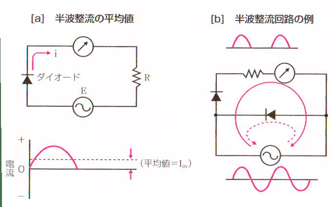 交流の整流回路と平均値
