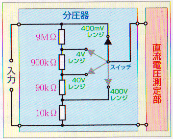 分圧器と直流電流測定ファンクション