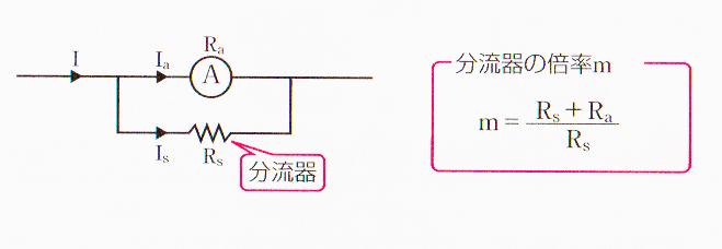 分流器の倍率2