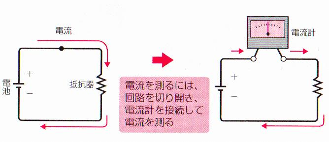 回路に流れる電流