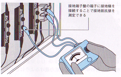 接地抵抗計の使い方