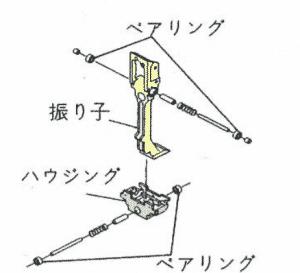 ジンバル-内部構造