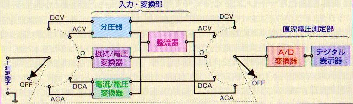 テスター(回路計)の選び方、使い方【図解】
