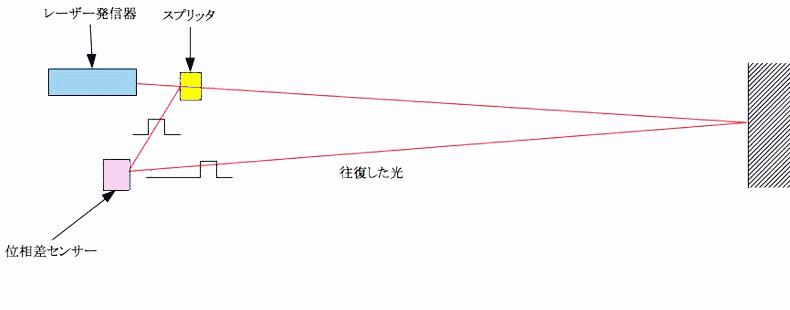 レーザー距離計の原理