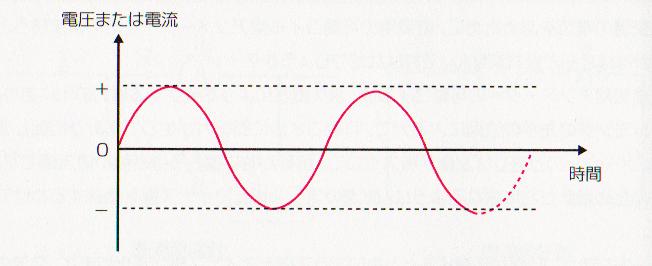 交流電圧、電流の時間変化