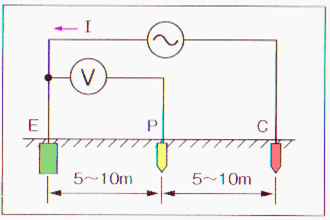 接地抵抗計の測定方法