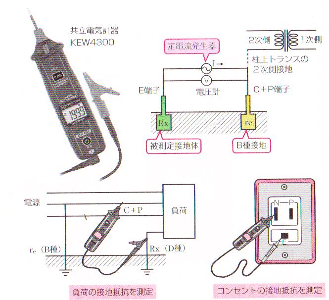 簡易型接地抵抗計の測定方法